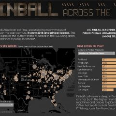 Pinball Across the United States