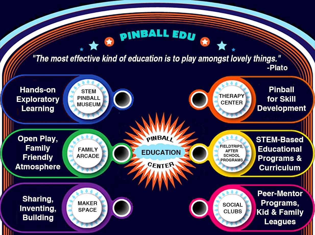 PinballEDU-Infographic