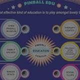 Pinball EDU – Pinball Education Center